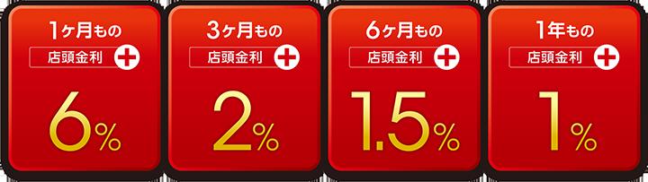1ヶ月もの店頭金利+6%、3ヶ月もの店頭金利+2%、6ヶ月もの店頭金利+1.5%、1年もの店頭金利+1%
