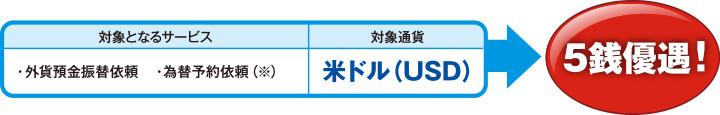 対象となるサービス・外貨預金振替依頼・為替予約依頼(※)対象通貨 米ドル(USD)→5銭優遇!