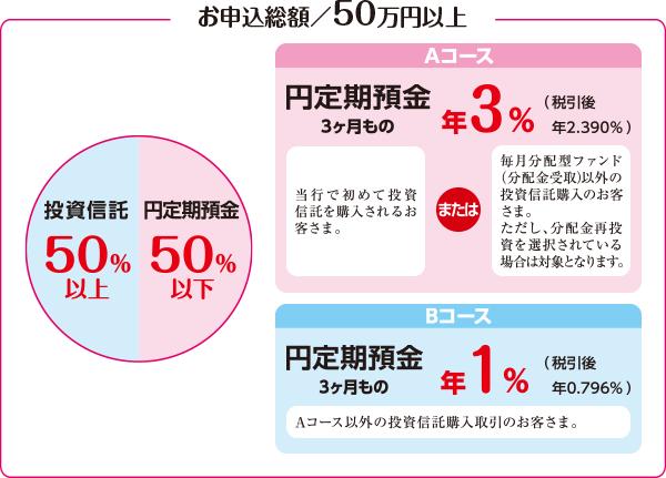 お申込総額/50万円以上