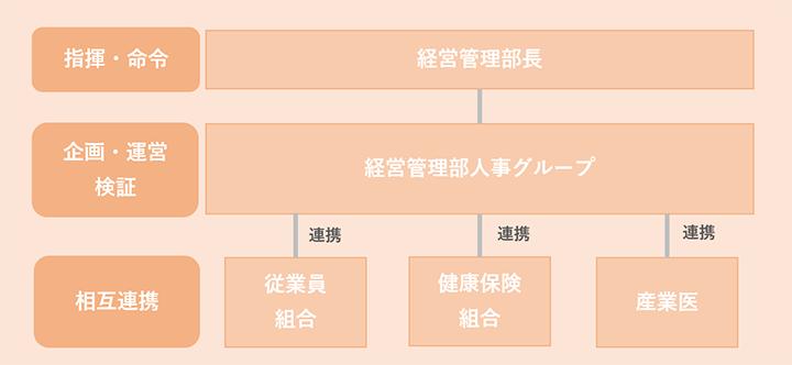 健康経営推進体制の図