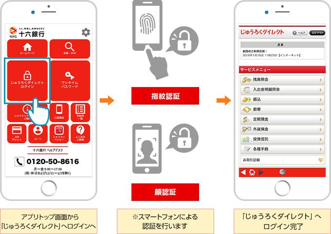 アプリトップ画面から「Jダイレクト」へログインへ 指紋認証、顔認証※スマートフォンによる認証を行います 「Jダイレクト」へログイン完了