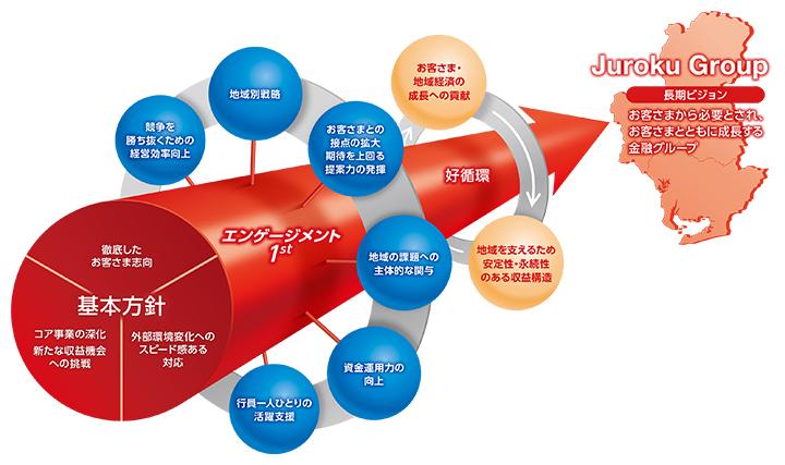 第14次中期経営計画|十六銀行