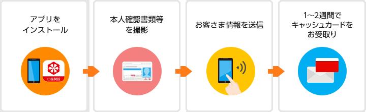 アプリをインストール、運転免許証を撮影、お客さま情報を送信、1~2週間でキャッシュカードをお受取り