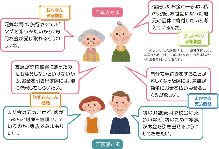 おすすめイメージ図