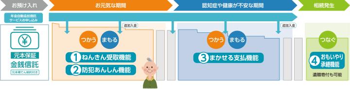 「4つの信託機能」 利用イメージ