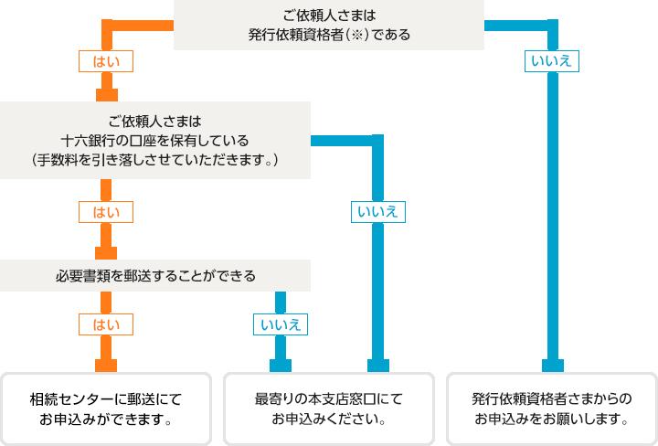 郵送による発行依頼について 図説