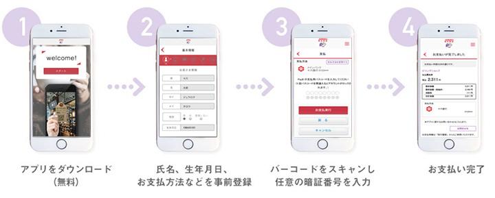 1.アプリをダウンロード(無料) 2.氏名、生年月日、お支払方法などを事前登録 3.バーコードをスキャンし任意の暗証番号を入力 4.お支払い完了