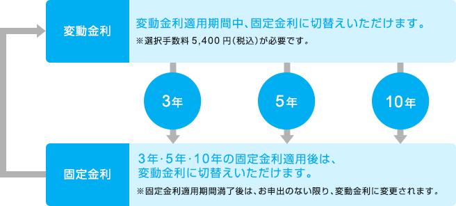 変動金利:変動金利適用期間中、固定金利に切替えいただけます。※選択手数料5,400円(税込)が必要です。 固定金利:3年・5年・10年の固定金利適用後は、変動金利に切替えいただけます。※固定金利適用期間満了後は、お申出のない限り、変動金利に変更されます。