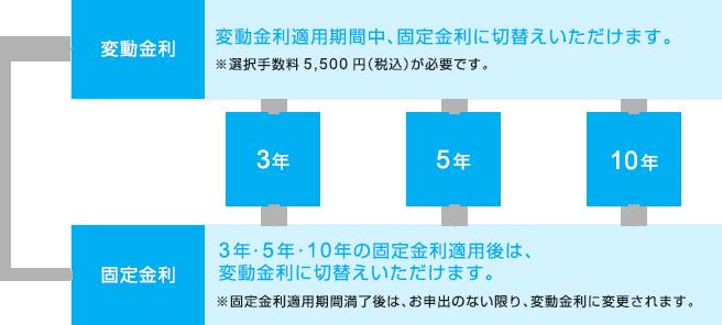 変動金利:変動金利適用期間中、固定金利に切替えいただけます。※選択手数料5,500円(税込)が必要です。 固定金利:3年・5年・10年の固定金利適用後は、変動金利に切替えいただけます。※固定金利適用期間満了後は、お申出のない限り、変動金利に変更されます。