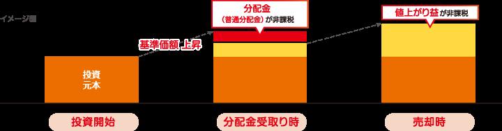 イメージ図:NISAを利用した取引