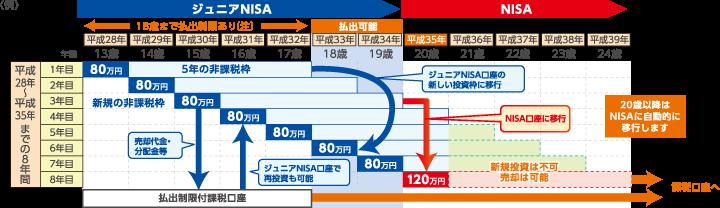 ジュニアNISA イメージ図:制度期間内に20歳になる場合
